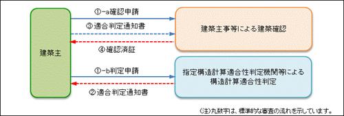 構造計算適合性判定業務   一般...